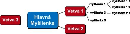 myšlienkové mapy príklad