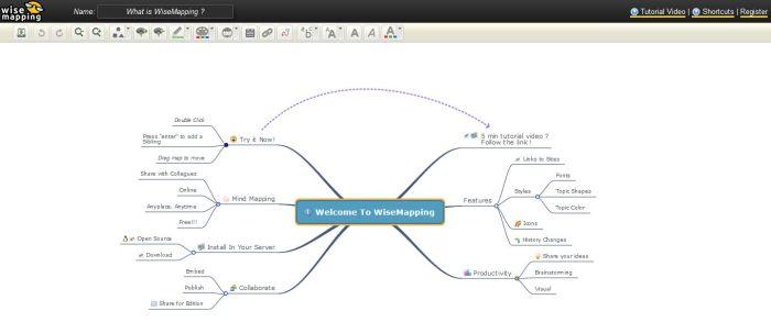 Myšlienkové mapy program Wisemap